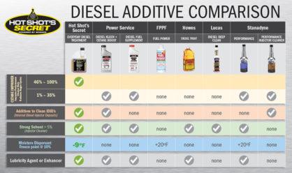 EDT Everyday Diesel Treatment