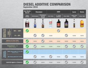Diesel Extreme